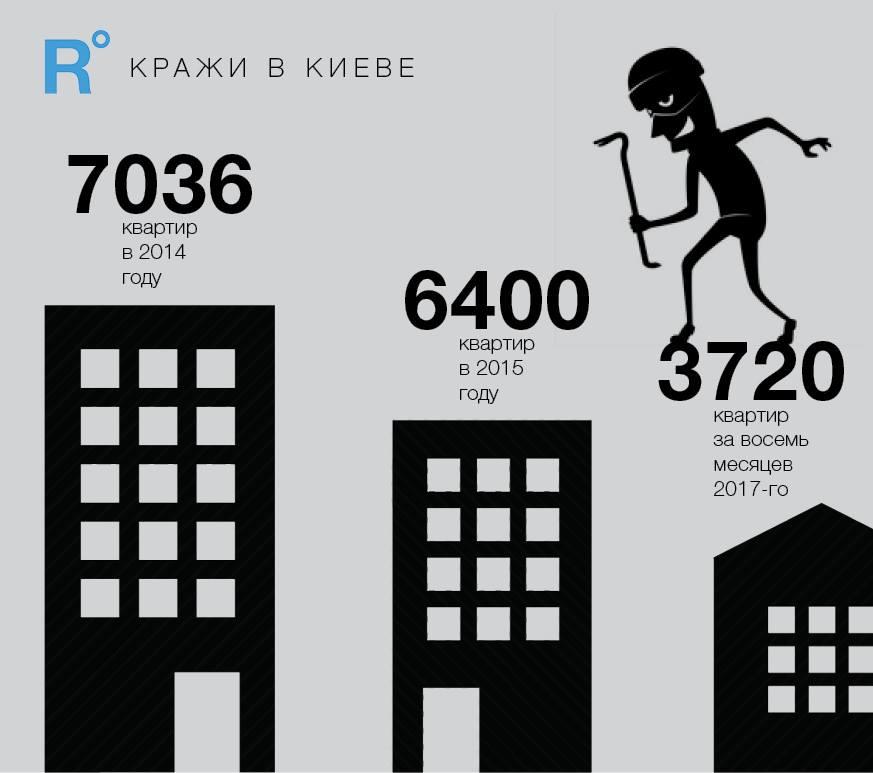 Из 3720 квартирных краж за 8 месяцев 2017 года 3237 остались нераскрытыми.