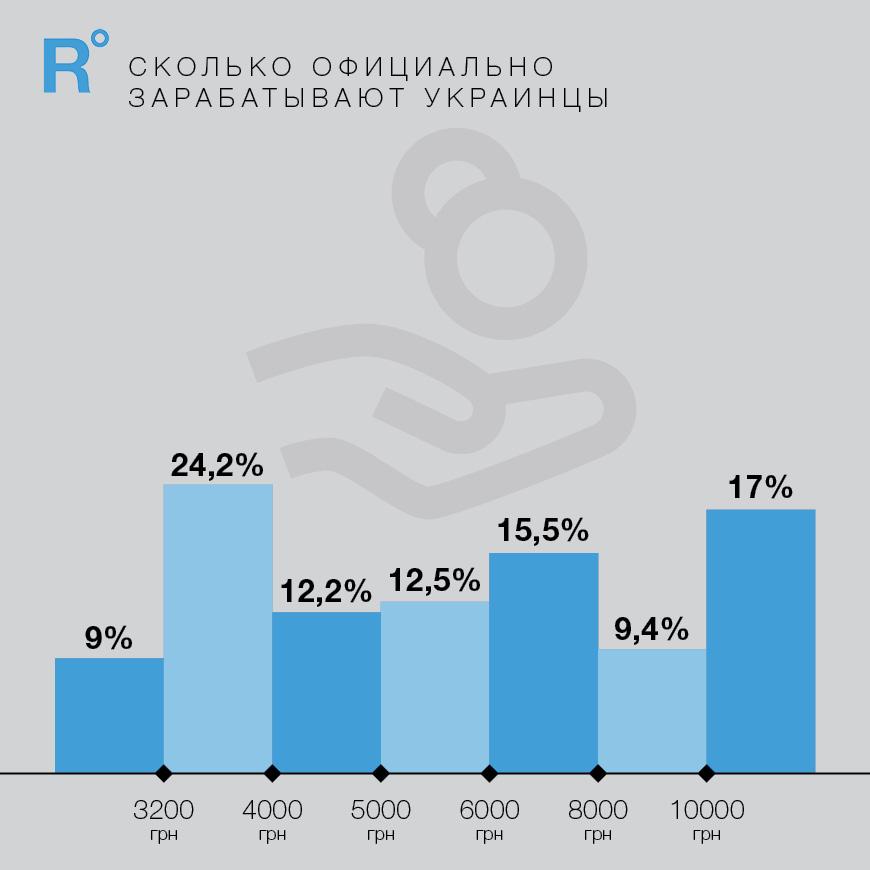 Помнению НБУ инфляция вгосударстве Украина выходит из-под контроля