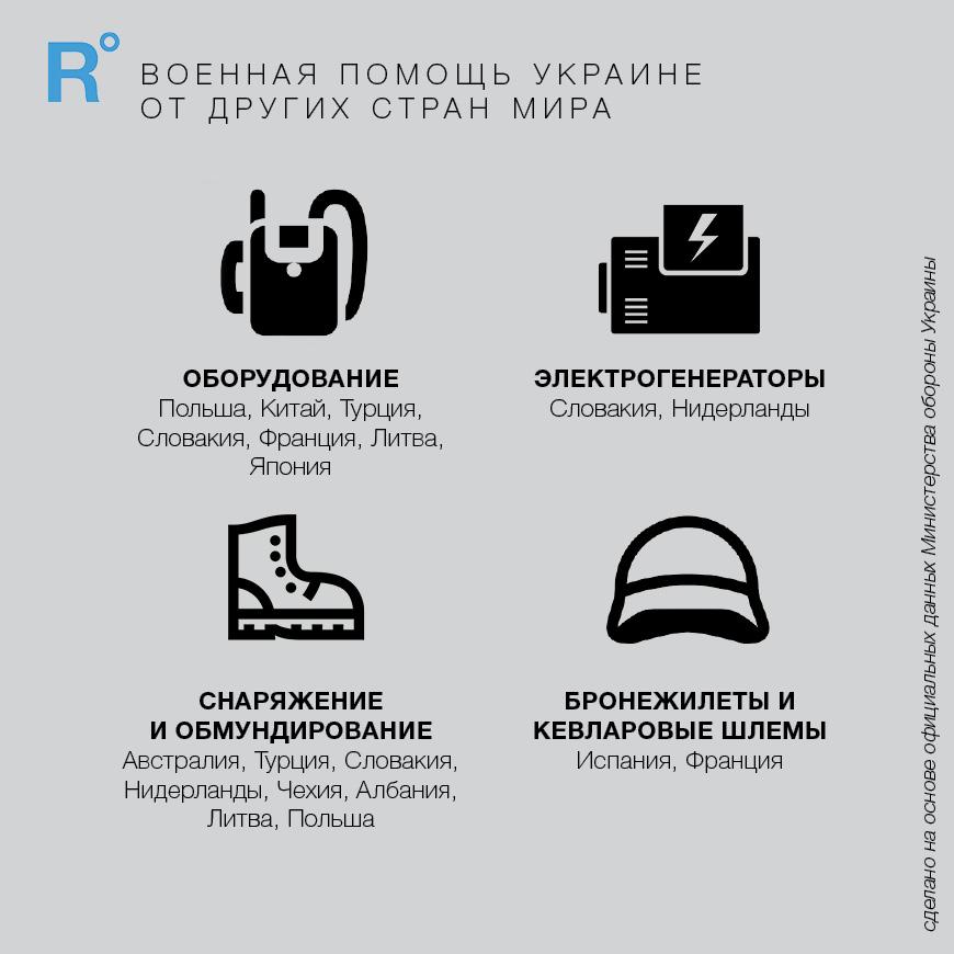 Военная помощь: как мировые государства поддержали армию Украины