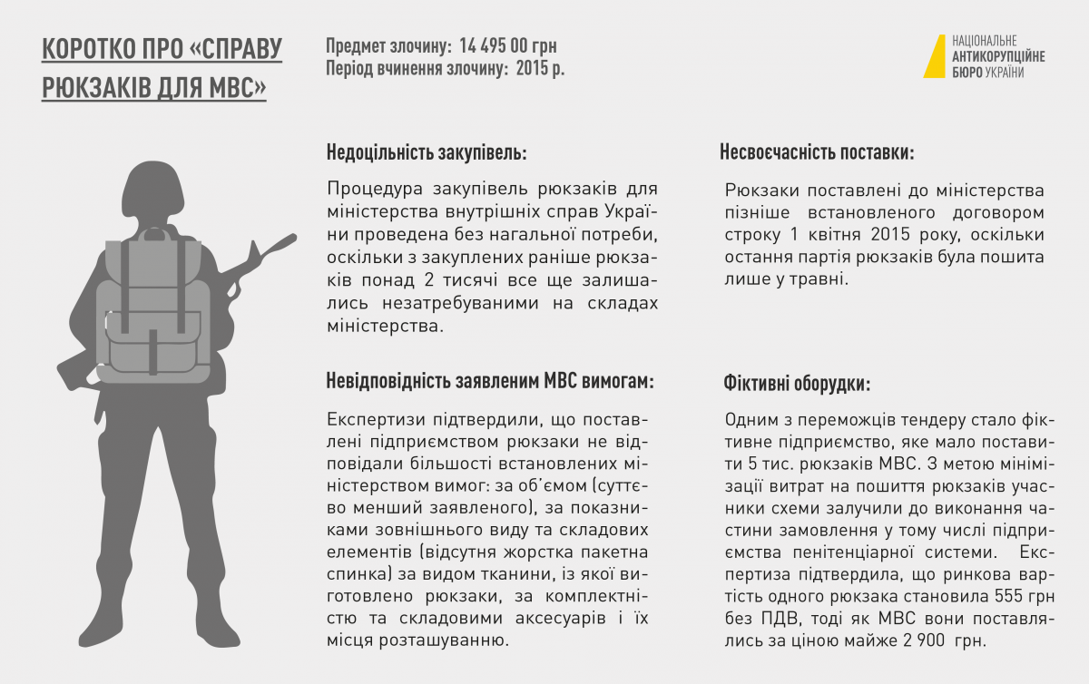 Источник: nabu.gov.ua