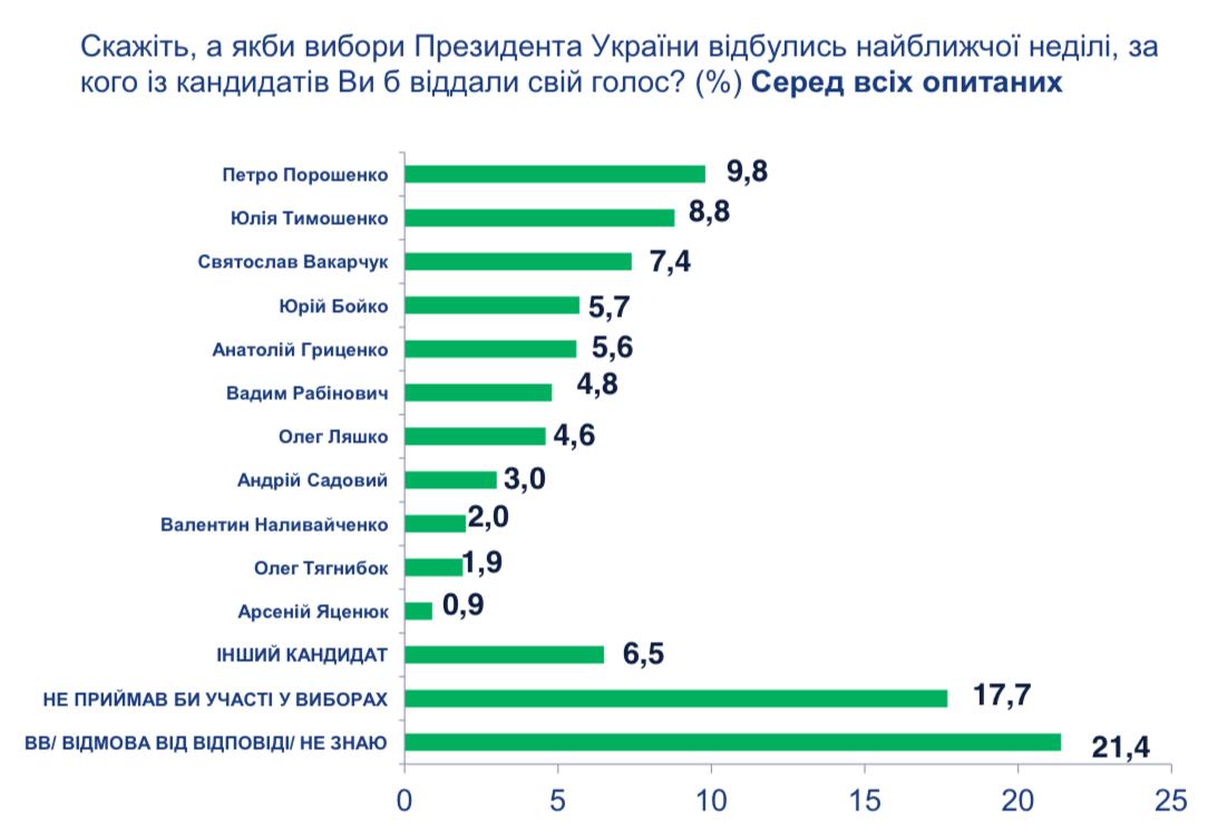 """Графік з дослідження """"Соціально-політична ситуація в Україні"""""""