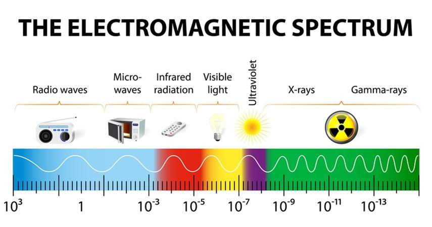 Виды электромагнитного излучения