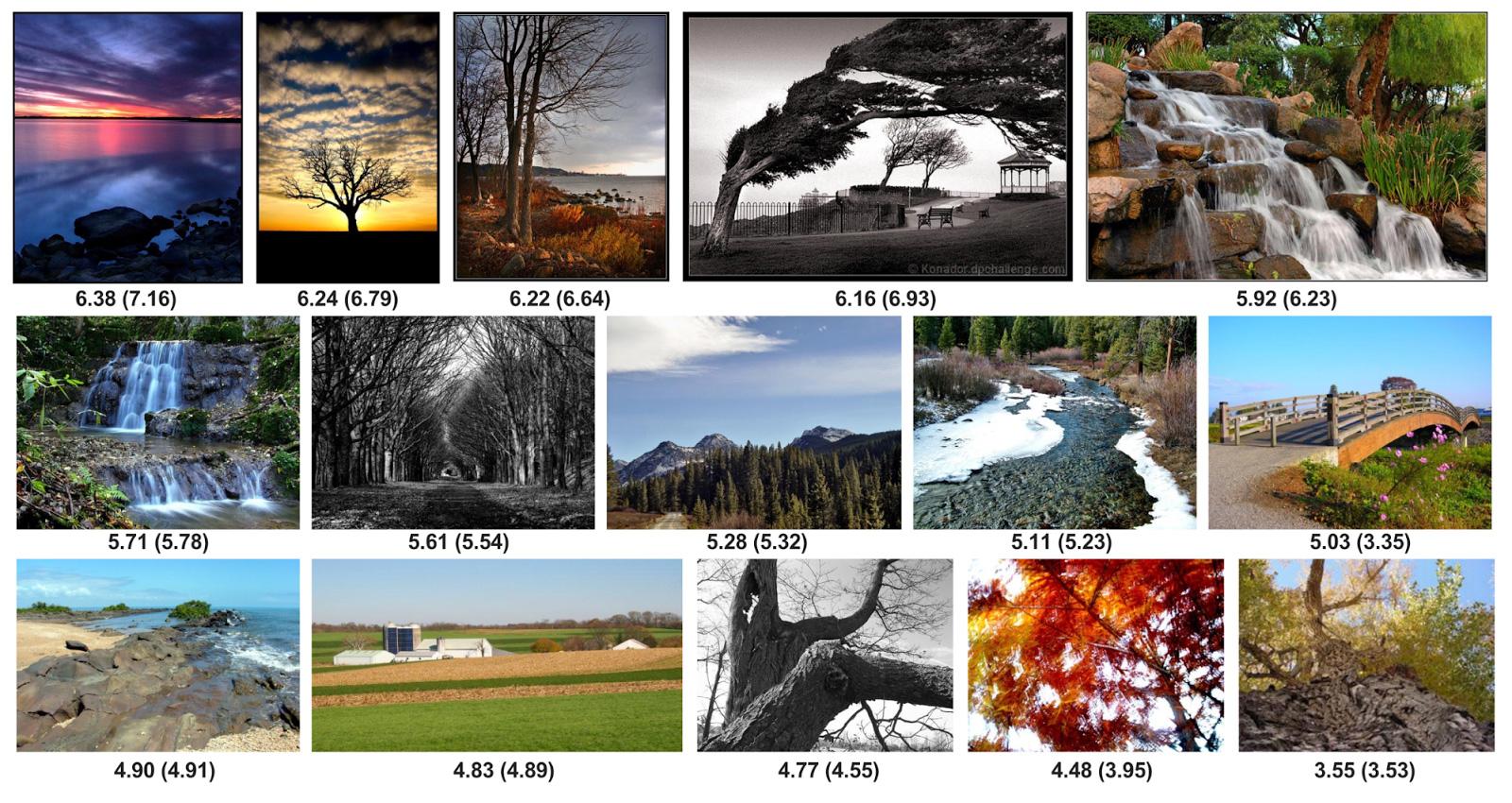 Набор пейзажей, оцененный от 1 до 10 нейросетью NIMA / Источник: Google