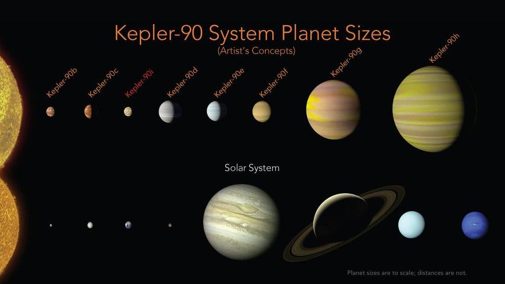 Сравнение планетной системы Kepler-90 с Солнечной системой