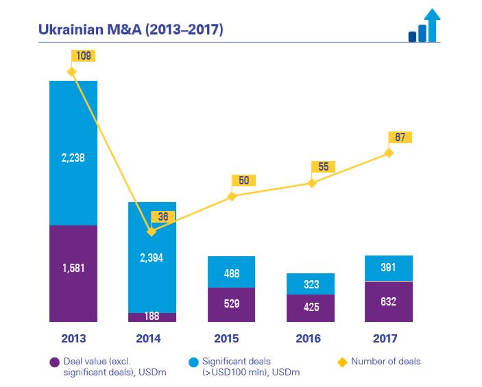 Если посмотреть на показатели объема сделок слияний и поглощений (M&A) в Украине в 2017 году, то они выросли на 37%