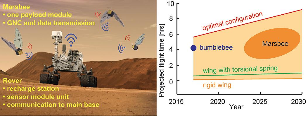 Концепция проекта летающих роботизированных пчел Marsbee для изучения Марса / C. Kang