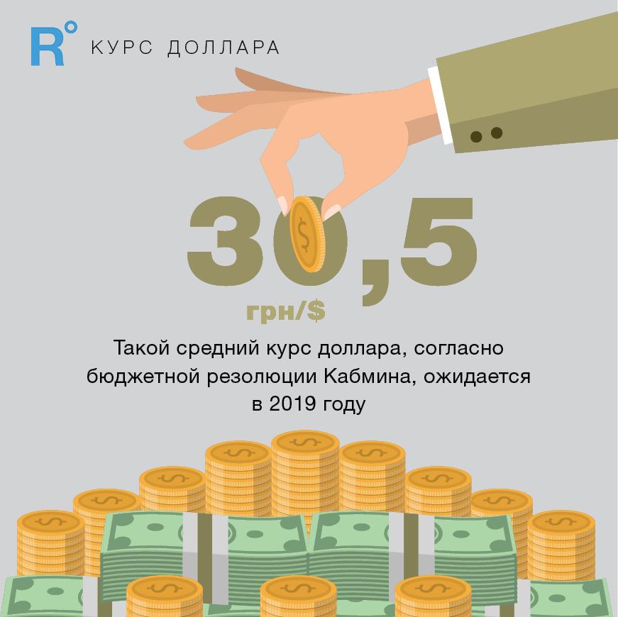 Рост реального ВВП Украины вIквартале 2018 года составил более 2,3%