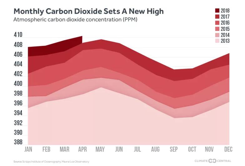 Годовые уровни углекислого газа с 2013 года / Источник: Climate Central