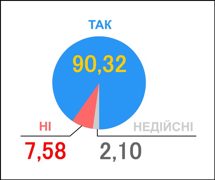 Результаты Всеукраинского референдума 1991  года