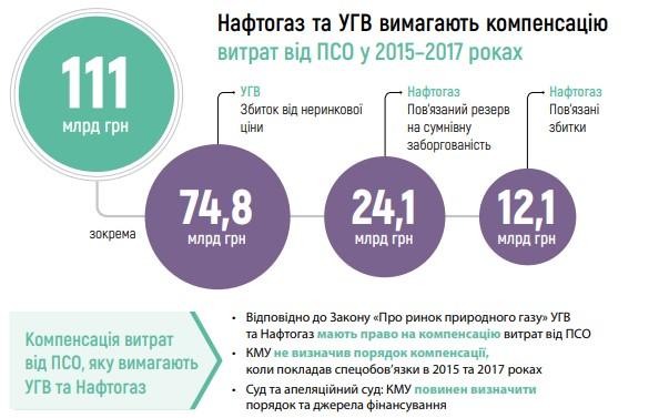 Источник: НАК «Нафтогаз України»