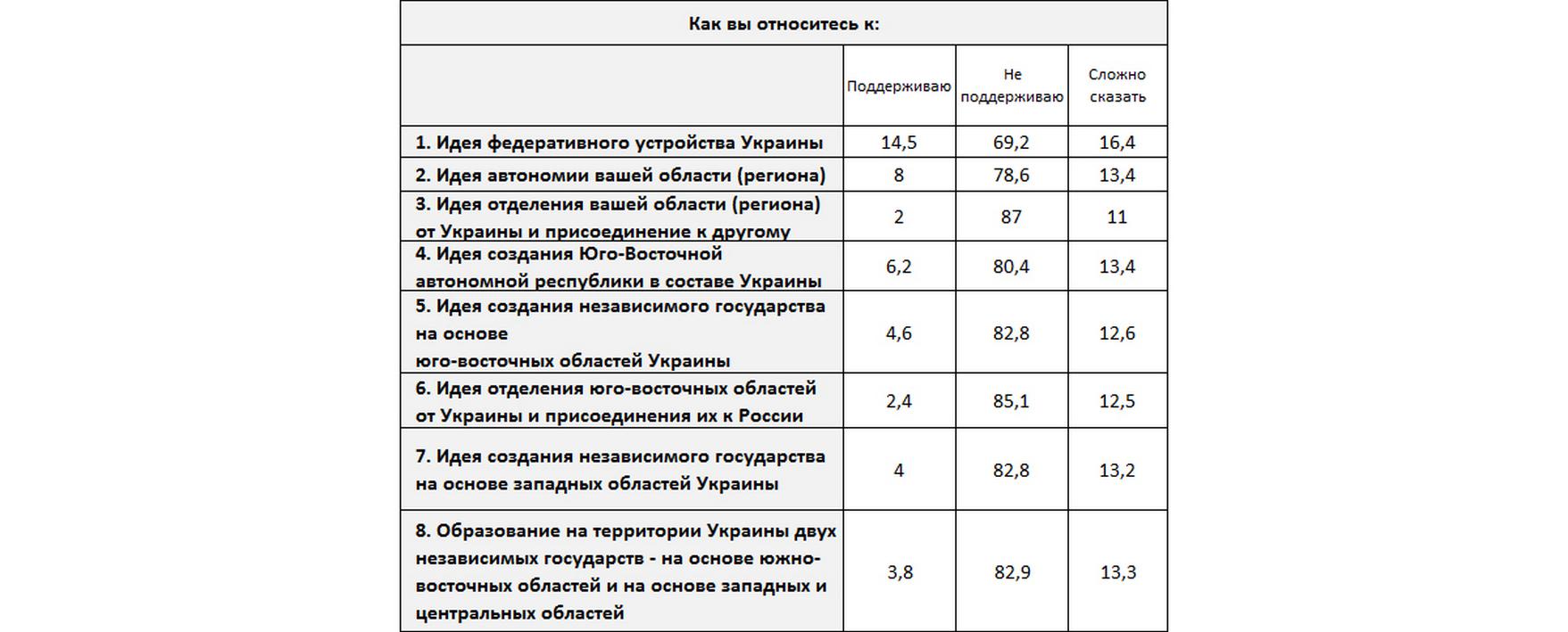 Источник: Центр Разумкова