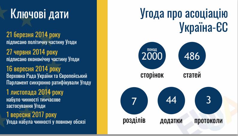 За год вступления в действие Соглашения украинская власть выполнила 41% обязательств, запланированных на 2018 год