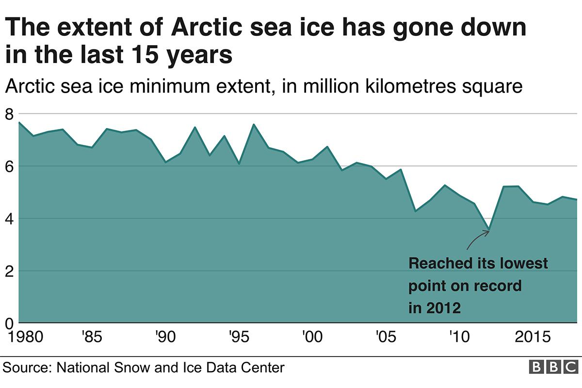 Источник: bbc.com/news/science-environment-45775309