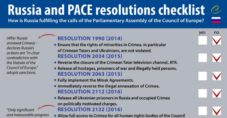 С 2014 года ПАСЕ приняла ряд резолюций, осуждающих политику России