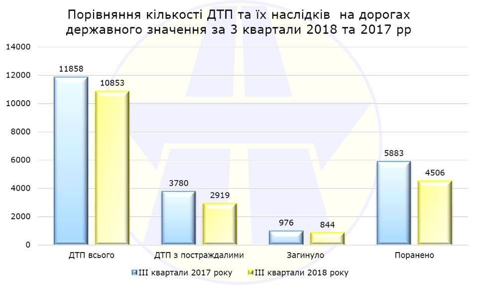 "Источник: ГП ""ДерждорНДІ"""