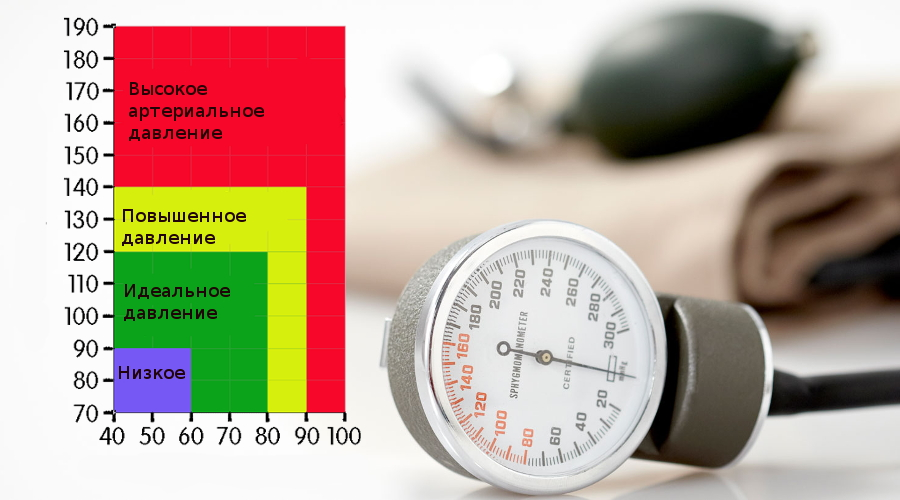 Давление может повышаться после приема лекарственных препаратов, например диклофенака, ибупрофена и других нестероидных противовоспалительных средств