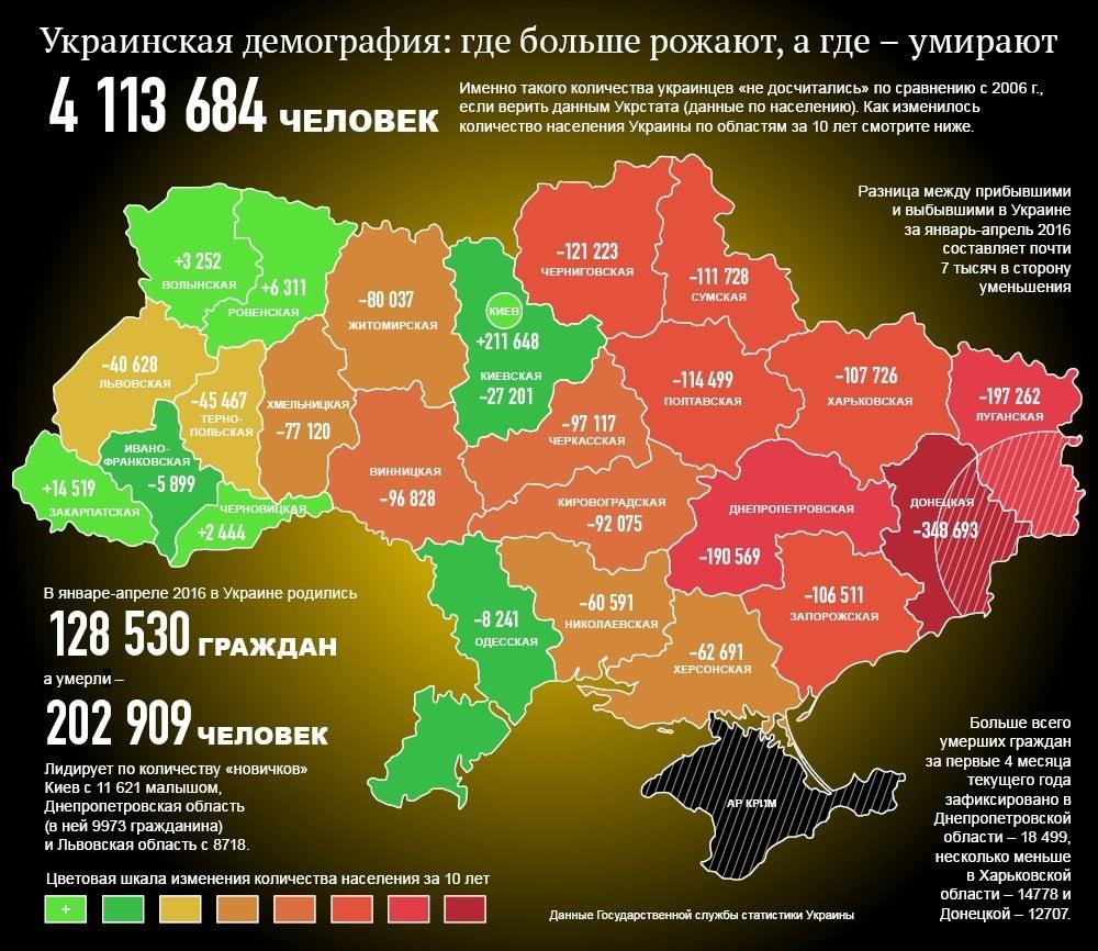 По данным Госстата Украины за 2016 год