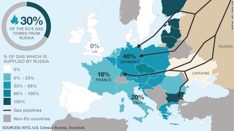 Поставки российского газа в ЕС