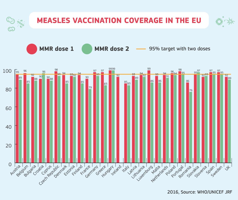 Среди стран ЕС в 2016 г. самый низкий уровень вакцинации населения был в Румынии - 76% (с повторной вакцинацией). В Украине этот показатель тогда же составлял 20%!