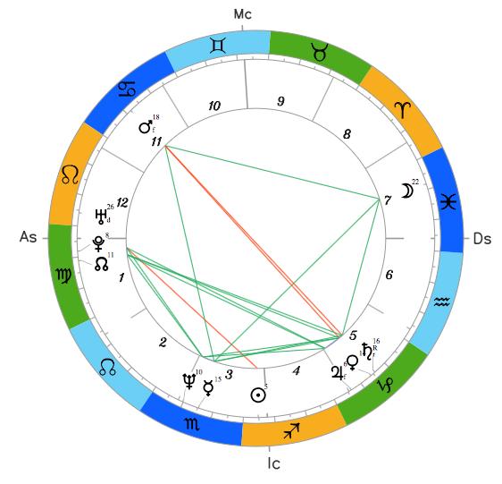 Натальный гороскоп Юлии Тимошенко