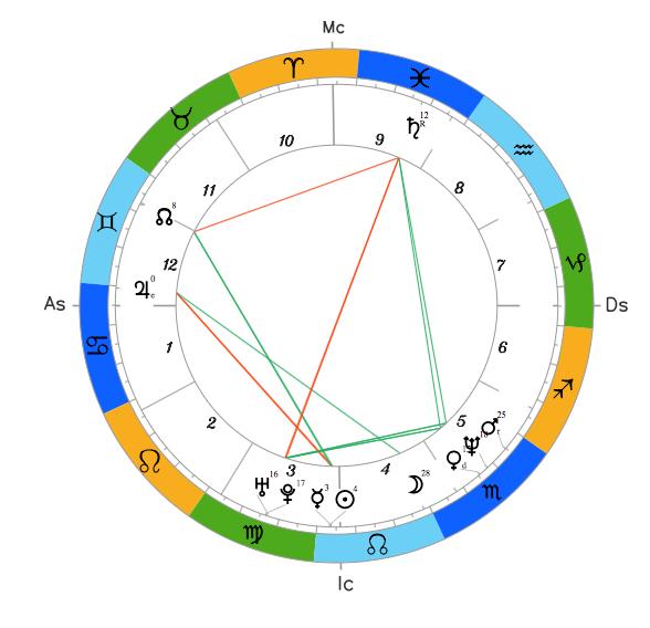 Натальный гороскоп Петра Порошенко