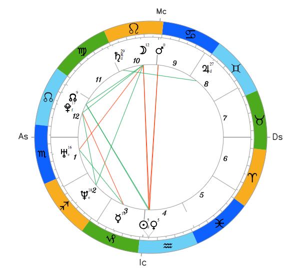 Натальный гороскоп Владимира Зеленского