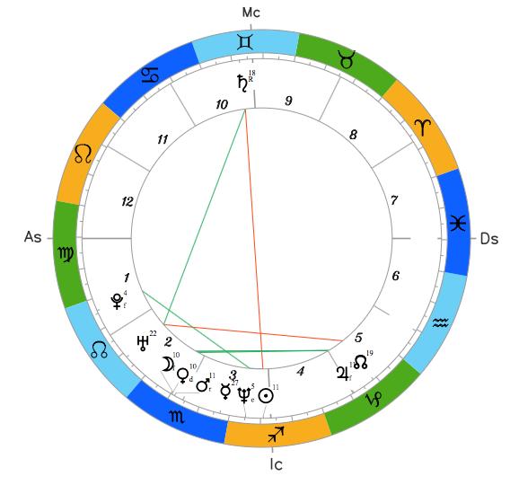 Натальный гороскоп Олега Ляшко