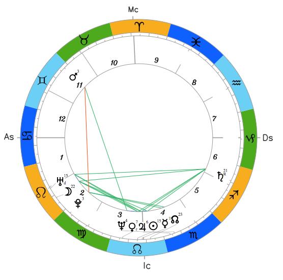 Натальный гороскоп Юрия Бойко