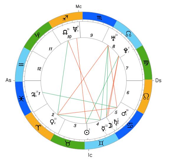 Натальный гороскоп Александра Вилкула
