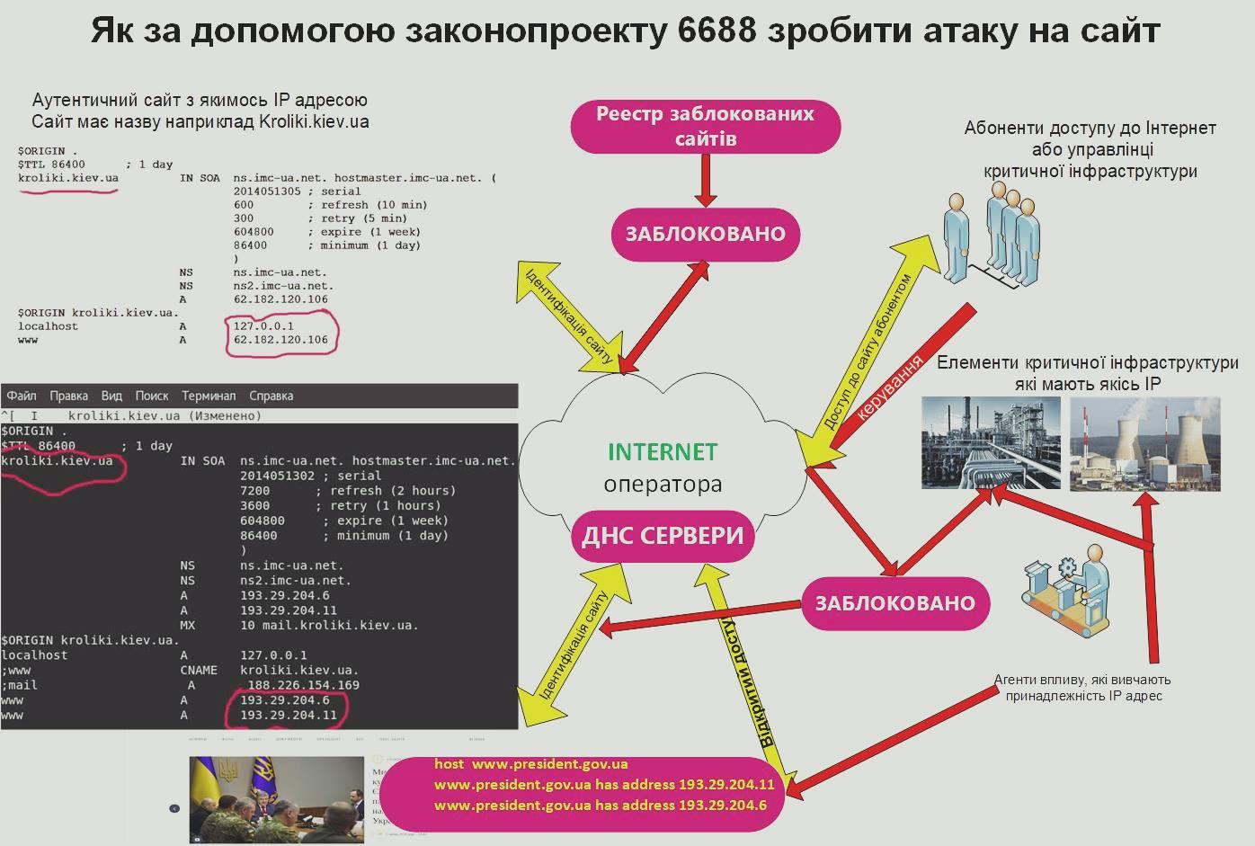 Специалисты по кибербезопасности утверждают, что блокировка сайта делают Интернет более уязвимым (источник: Александр Федиенко, ИНАУ)