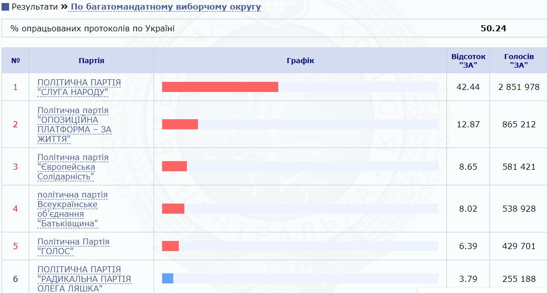 Выборы в Раду: ЦИК обработал более 50% протоколов по Украине, фото-2